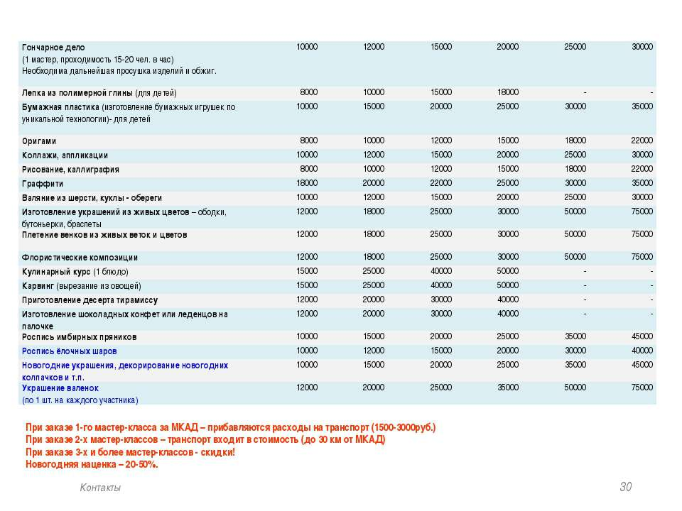 * Контакты При заказе 1-го мастер-класса за МКАД – прибавляются расходы на тр...