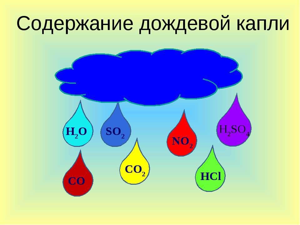 Содержание дождевой капли SO2 NO2 H2SO4 CO2 CO H2O HCl