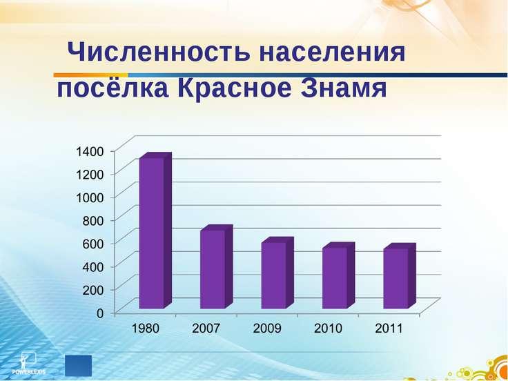 Численность населения посёлка Красное Знамя