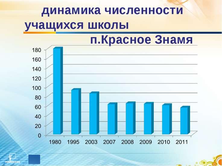динамика численности учащихся школы п.Красное Знамя