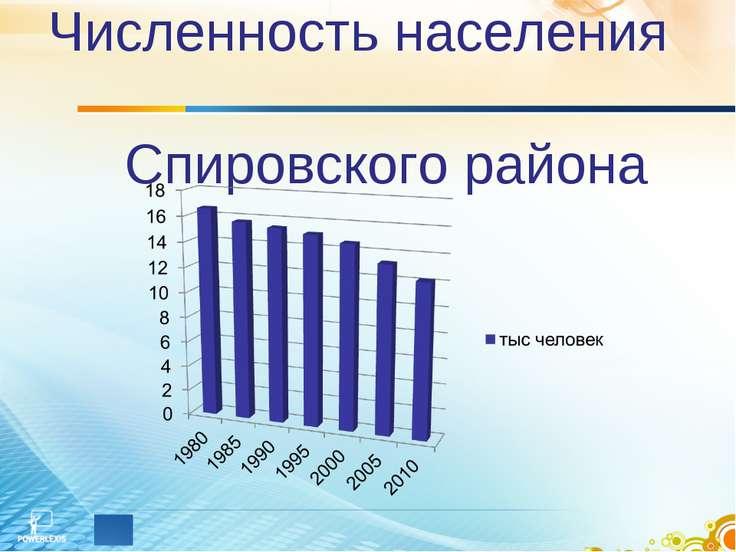 Численность населения Спировского района