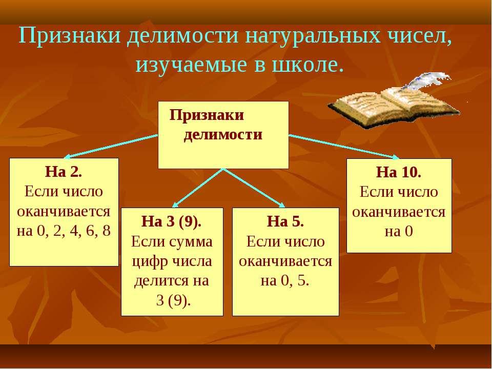 Признаки делимости натуральных чисел, изучаемые в школе.