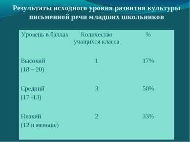 Результаты исходного уровня развития культуры письменной речи младших школьни...