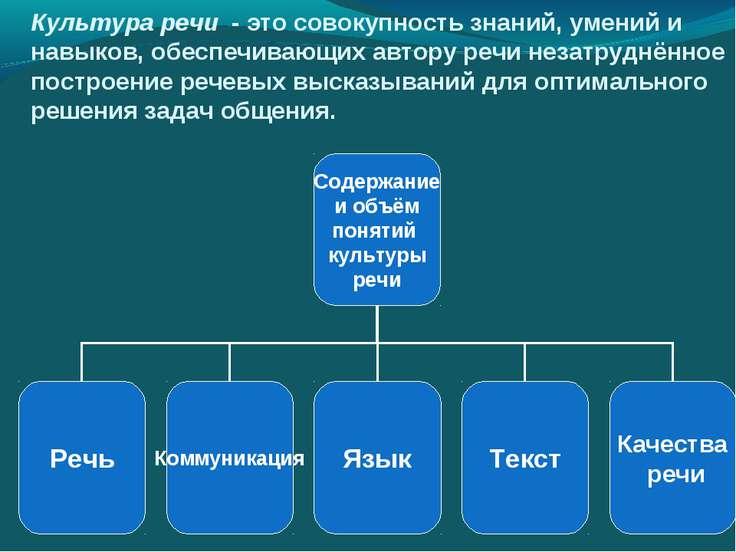 Культура речи - это совокупность знаний, умений и навыков, обеспечивающих авт...