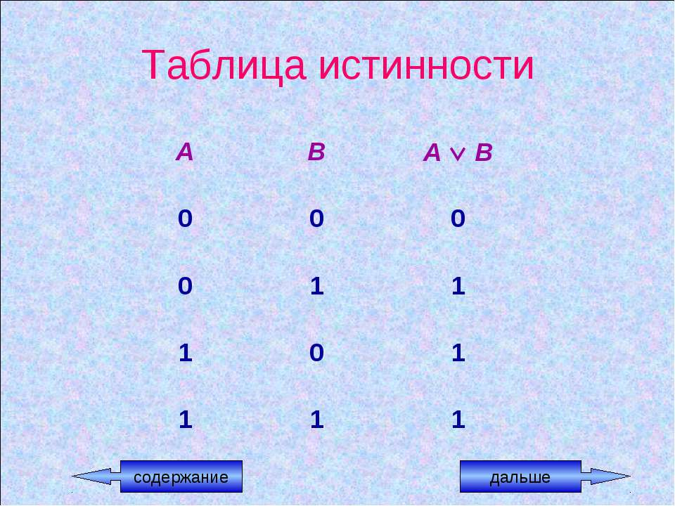 Таблица истинности содержание дальше А В А В 0 0 0 0 1 1 1 0 1 1 1 1