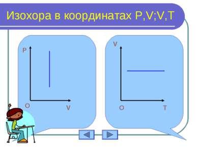 Изохора в координатах P,V;V,T О T V O O O