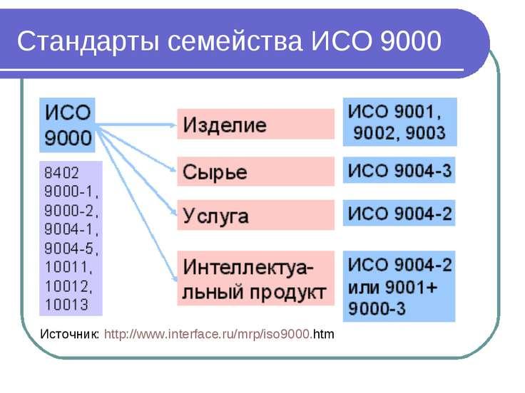 Стандарты семейства ИСО 9000 Источник: http://www.interface.ru/mrp/iso9000.htm