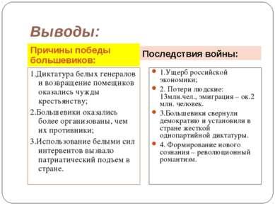 Выводы: Причины победы большевиков: Последствия войны: 1.Диктатура белых гене...