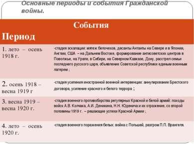 Основные периоды и события Гражданской войны.