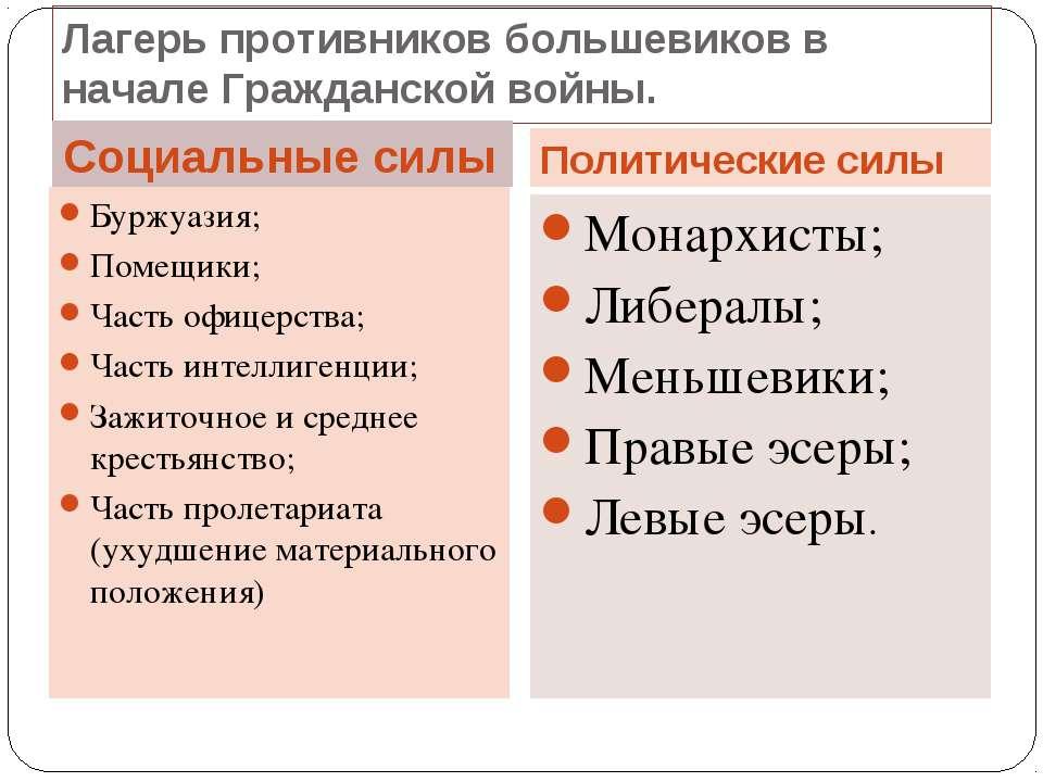 Лагерь противников большевиков в начале Гражданской войны. Социальные силы По...