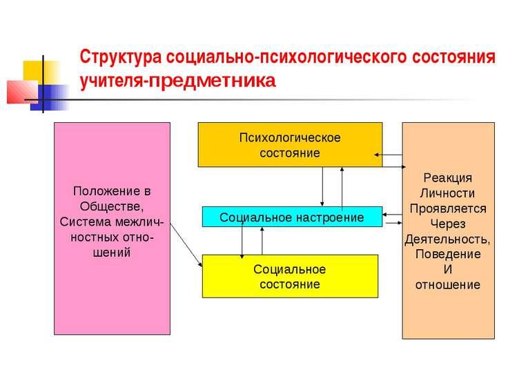 Структура социально-психологического состояния учителя-предметника Положение ...