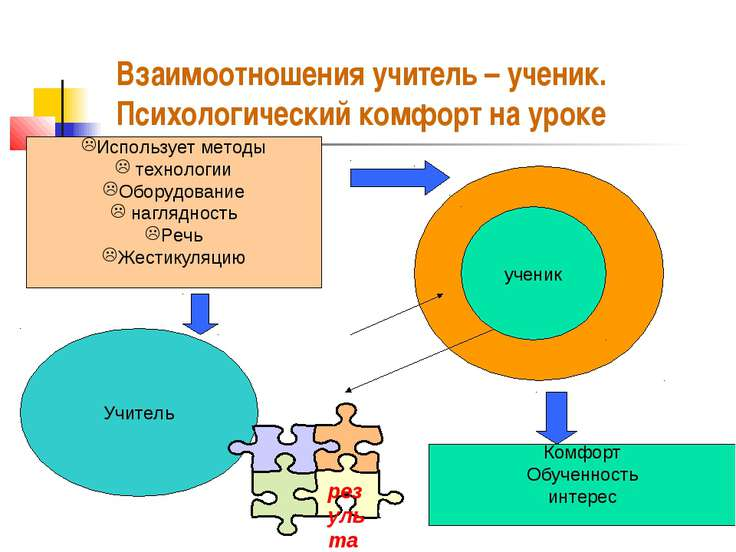 Взаимоотношения учитель – ученик. Психологический комфорт на уроке Использует...