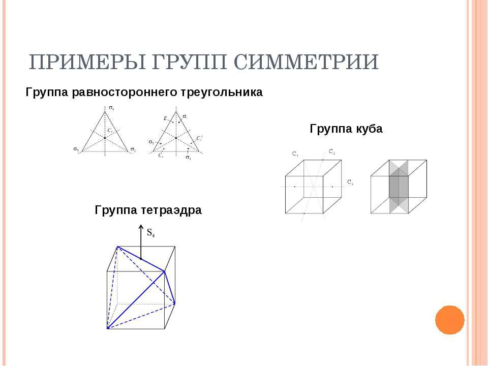 ПРИМЕРЫ ГРУПП СИММЕТРИИ Группа равностороннего треугольника Группа куба Групп...