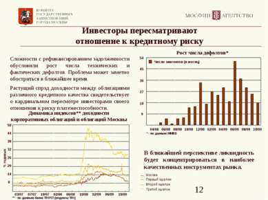 Инвесторы пересматривают отношение к кредитному риску Сложности с рефинансиро...