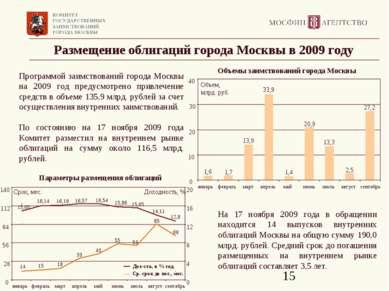 Размещение облигаций города Москвы в 2009 году Программой заимствований город...