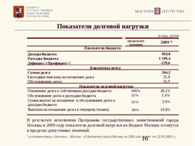 Показатели долговой нагрузки В результате исполнения Программы государственны...