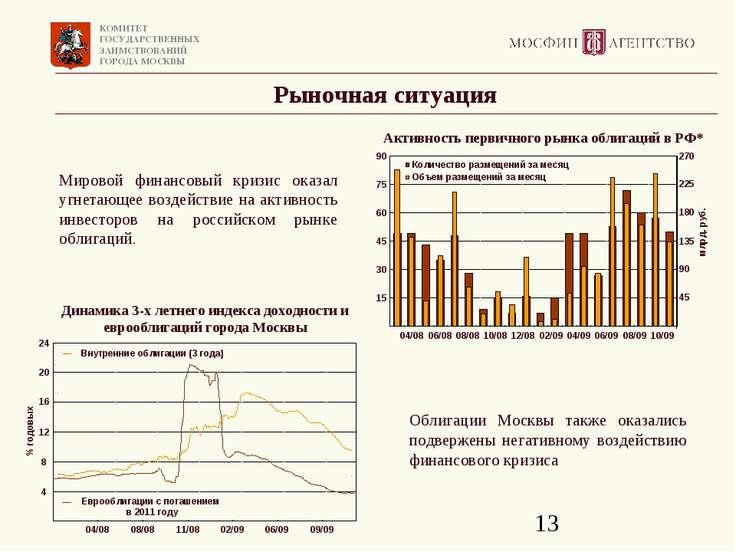 Рыночная ситуация Облигации Москвы также оказались подвержены негативному воз...