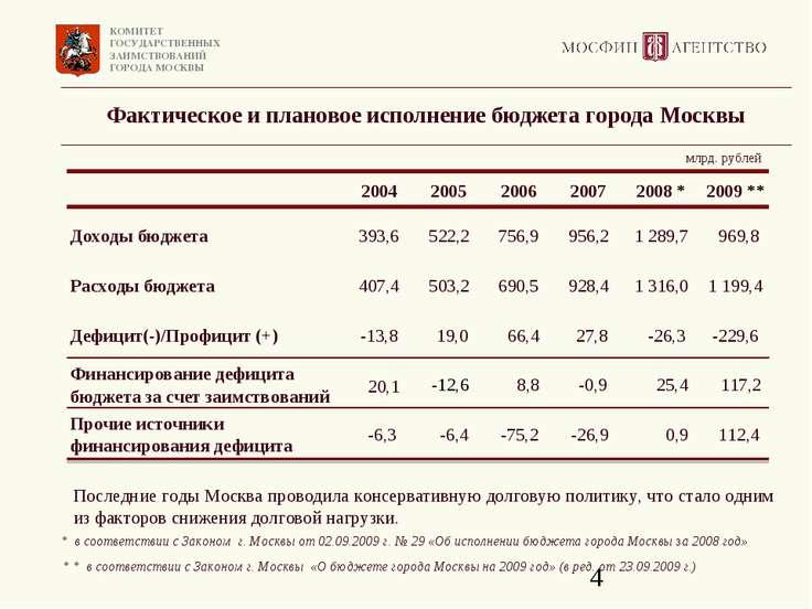 Фактическое и плановое исполнение бюджета города Москвы Последние годы Москва...
