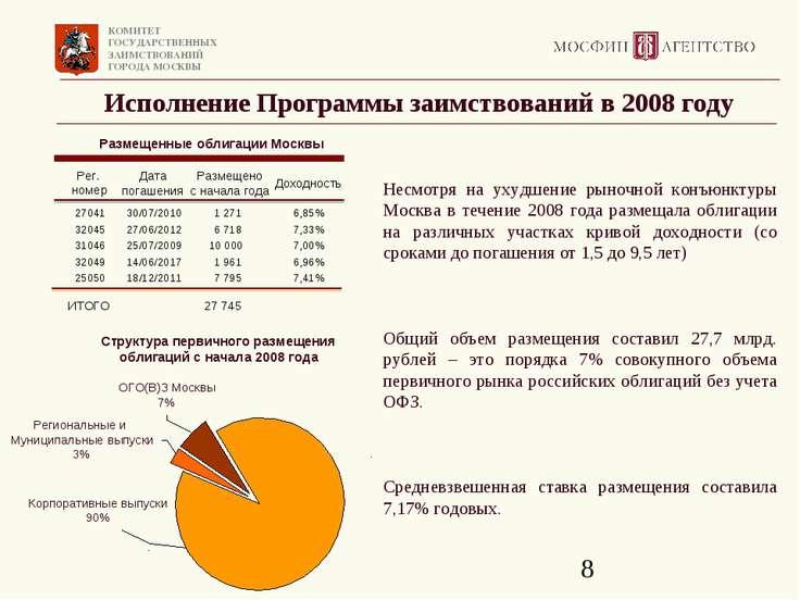 Исполнение Программы заимствований в 2008 году Корпоративные выпуски 90% ОГО(...