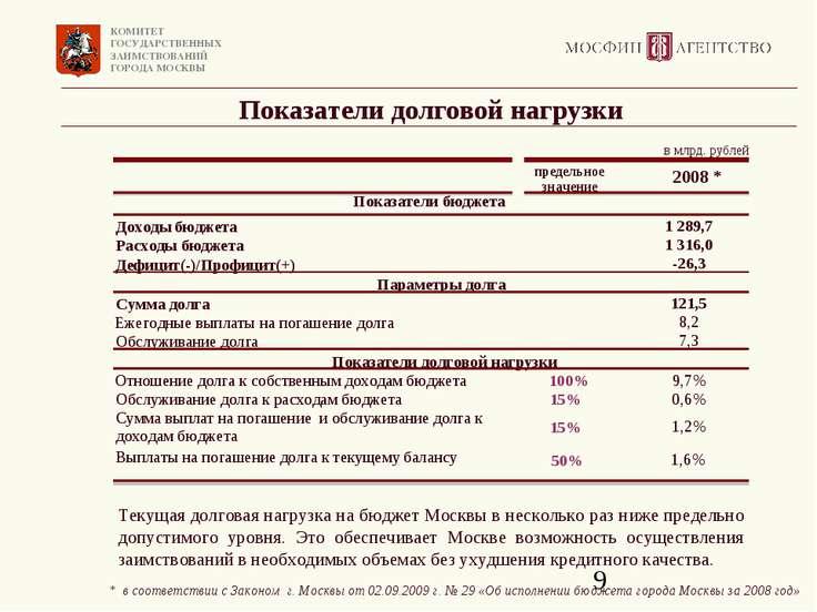 Показатели долговой нагрузки Текущая долговая нагрузка на бюджет Москвы в нес...