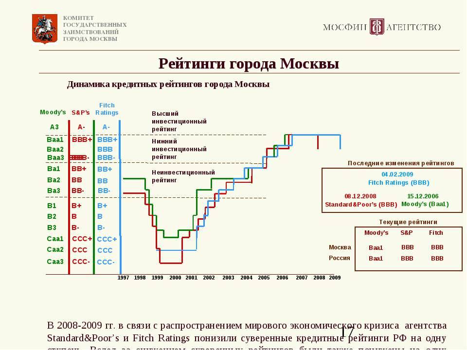 Рейтинги города Москвы Динамика кредитных рейтингов города Москвы В 2008-2009...