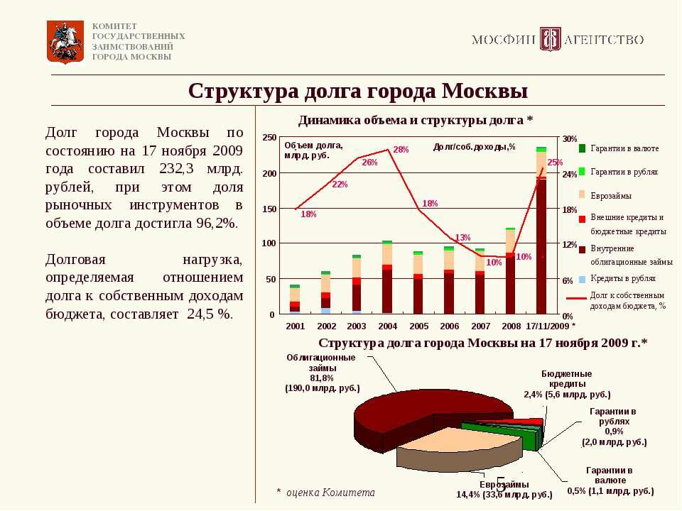 Структура долга города Москвы Долг города Москвы по состоянию на 17 ноября 20...