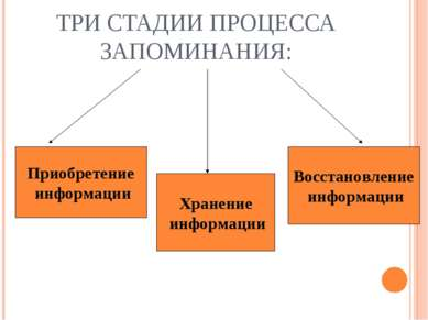 ТРИ СТАДИИ ПРОЦЕССА ЗАПОМИНАНИЯ: Приобретение информации Хранение информации ...