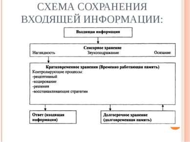 СХЕМА СОХРАНЕНИЯ ВХОДЯЩЕЙ ИНФОРМАЦИИ: