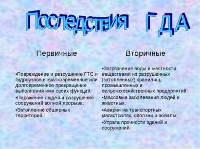 Первичные Вторичные Повреждение и разрушение ГТС и гидроузлов и кратковременн...