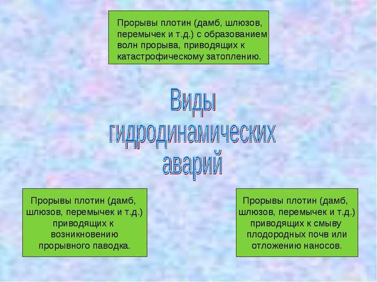 Прорывы плотин (дамб, шлюзов, перемычек и т.д.) с образованием волн прорыва, ...