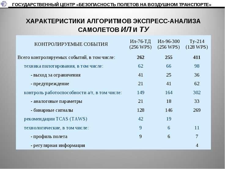 ХАРАКТЕРИСТИКИ АЛГОРИТМОВ ЭКСПРЕСС-АНАЛИЗА САМОЛЕТОВ ИЛ И ТУ ГОСУДАРСТВЕННЫЙ ...