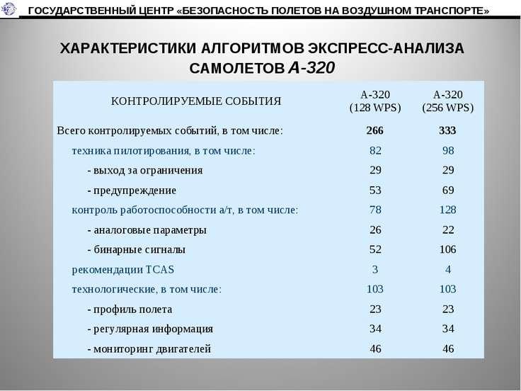 ХАРАКТЕРИСТИКИ АЛГОРИТМОВ ЭКСПРЕСС-АНАЛИЗА САМОЛЕТОВ А-320 ГОСУДАРСТВЕННЫЙ ЦЕ...
