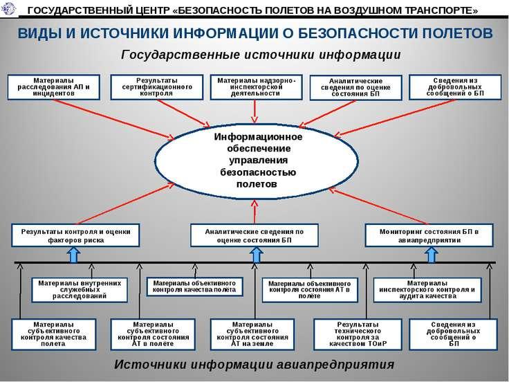 Государственные источники информации Материалы расследования АП и инцидентов ...