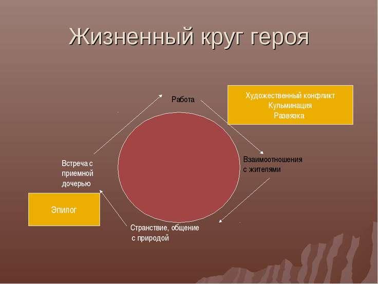Жизненный круг героя Работа Взаимоотношения с жителями Странствие, общение с ...