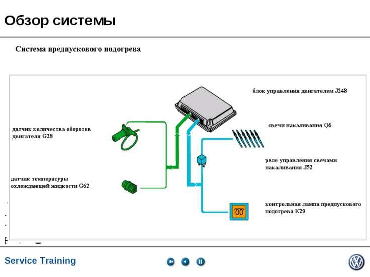 Обзор системы Service Training *
