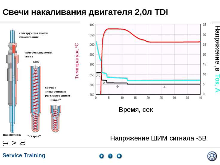 Свечи накаливания двигателя 2,0л TDI Напряжение ШИМ сигнала -5В Температура о...
