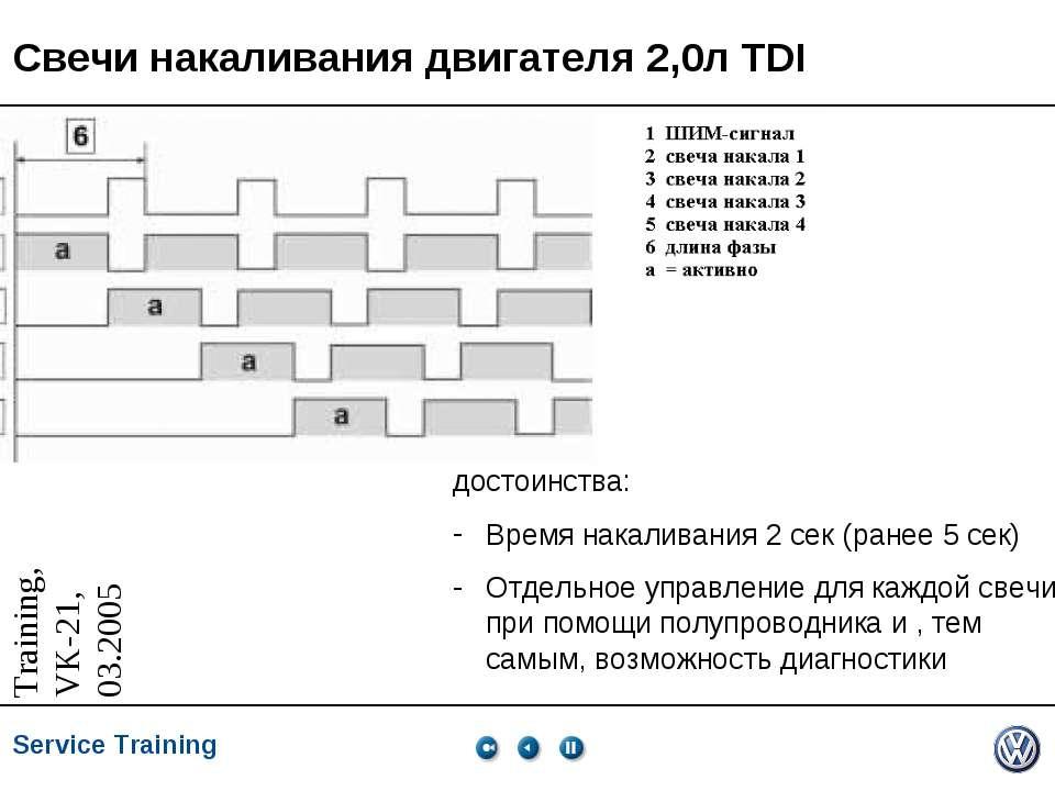 Свечи накаливания двигателя 2,0л TDI достоинства: Время накаливания 2 сек (ра...