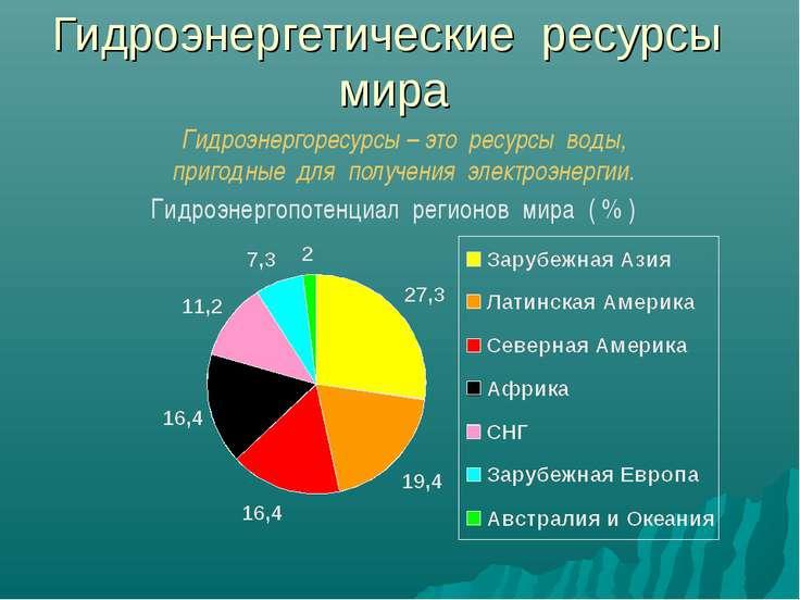 Гидроэнергетические ресурсы мира Гидроэнергопотенциал регионов мира ( % ) Гид...