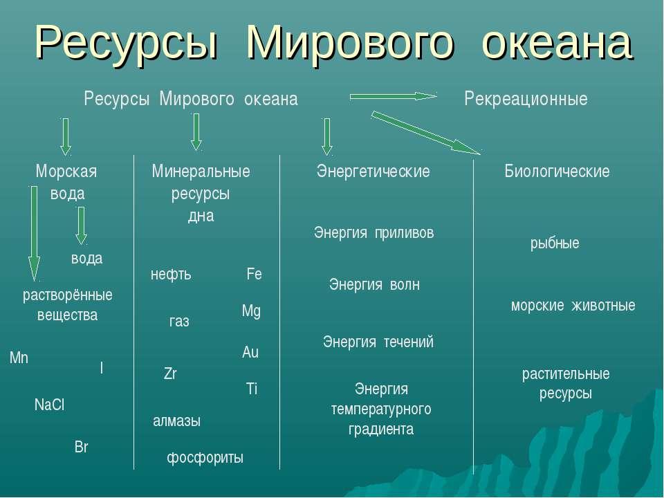 Ресурсы Мирового океана Ресурсы Мирового океана Морская вода Минеральные ресу...