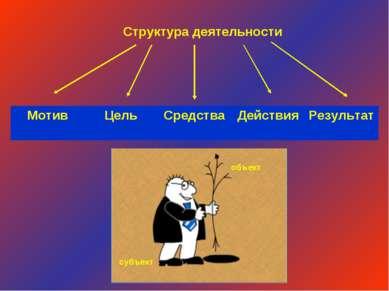 Структура деятельности объект субъект Мотив Цель Средства Действия Результат