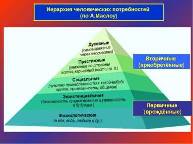 Иерархия человеческих потребностей (по А.Маслоу) Вторичные (приобретённые) Пе...