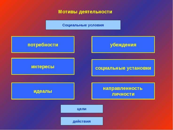 Мотивы деятельности Социальные условия идеалы направленность личности интерес...