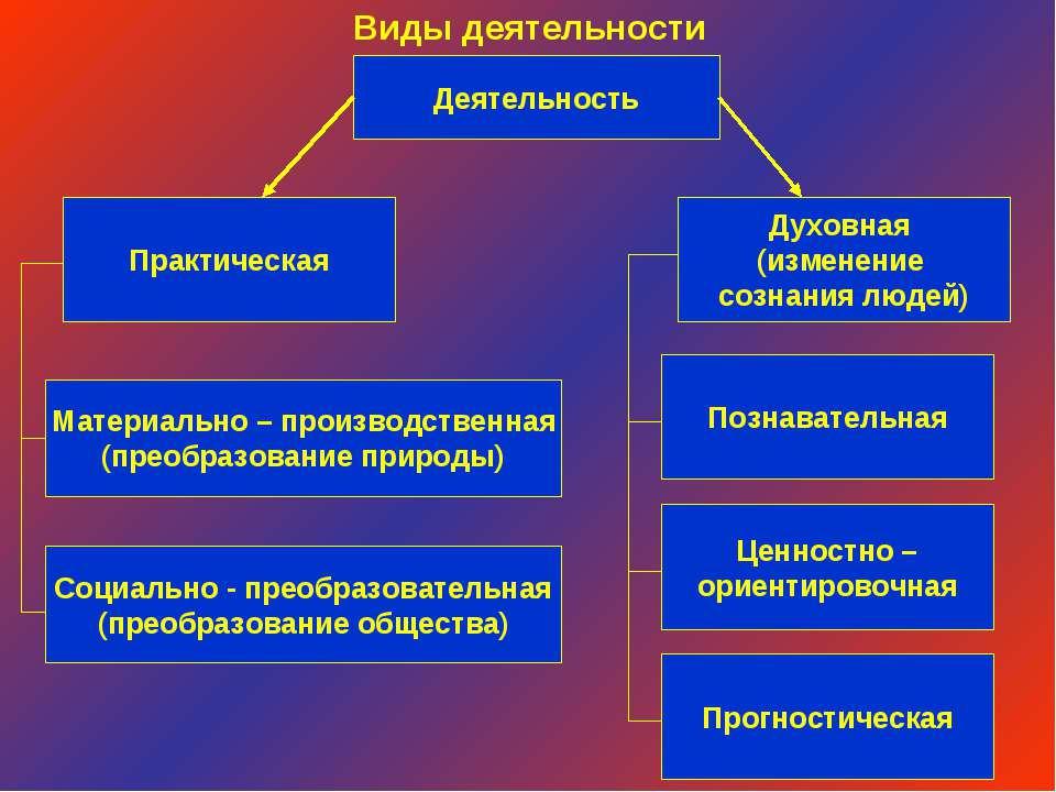 Деятельность Виды деятельности Духовная (изменение сознания людей) Практическ...