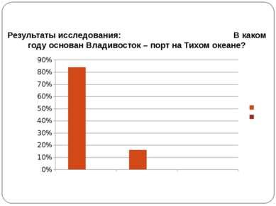 Результаты исследования: В каком году основан Владивосток – порт на Тихом оке...