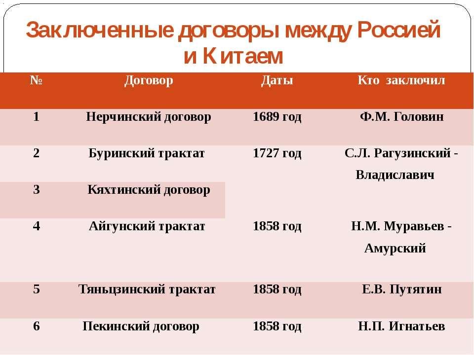Заключенные договоры между Россией и Китаем № Договор Даты Кто заключил 1 Нер...