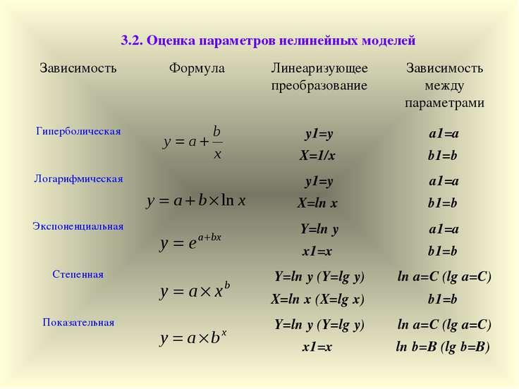 3.2. Оценка параметров нелинейных моделей Зависимость Формула Линеаризующее п...
