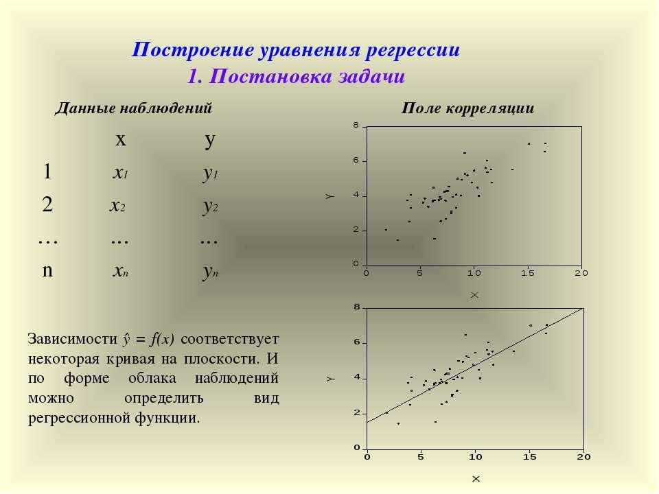 Построение уравнения регрессии 1. Постановка задачи Данные наблюдений Поле ко...