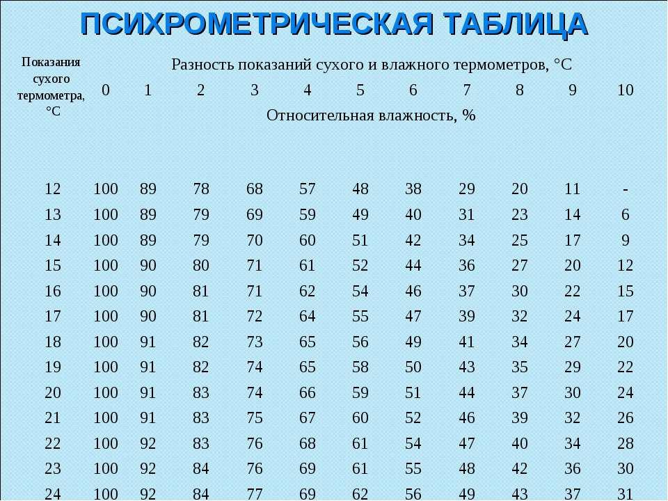 ПСИХРОМЕТРИЧЕСКАЯ ТАБЛИЦА Показания сухого термометра, °С Разность показаний ...