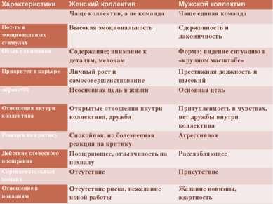 Характеристики Женский коллектив Мужскойколлектив  Чащеколлектив, а не коман...