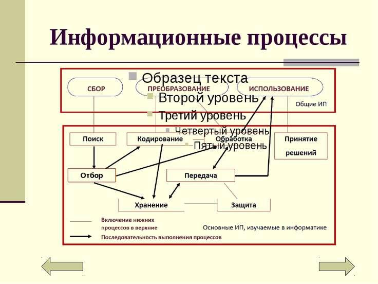 Передача информации Схема информационного процесса передачи информации Переда...
